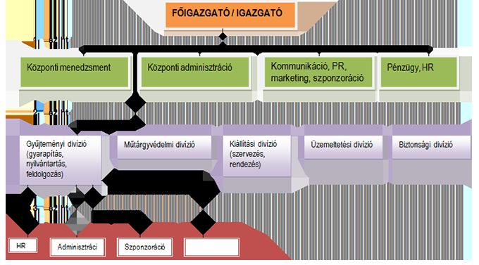 a menedékhely platform szervezeti szintje